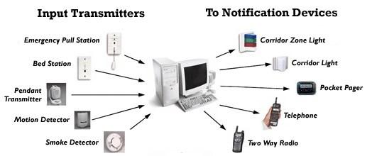Nurse Communication Systems